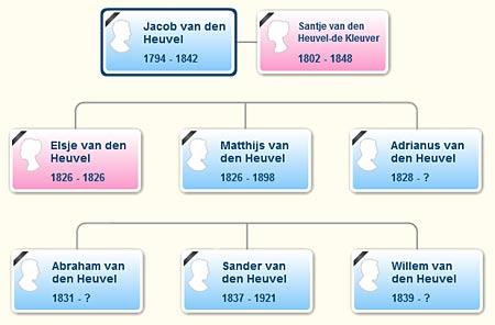 family tree online